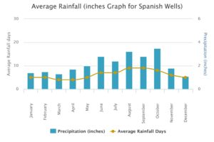 Avg Rainfall-page-001